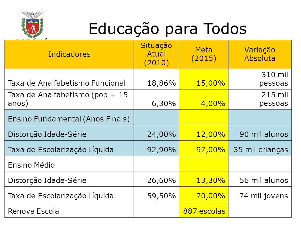 Educação para Todos Indicadores Situação Atual (2010) Meta (2015) Variação Absoluta Taxa de Analfabetismo Funcional18,86%15,00% 310 mil pessoas Taxa d