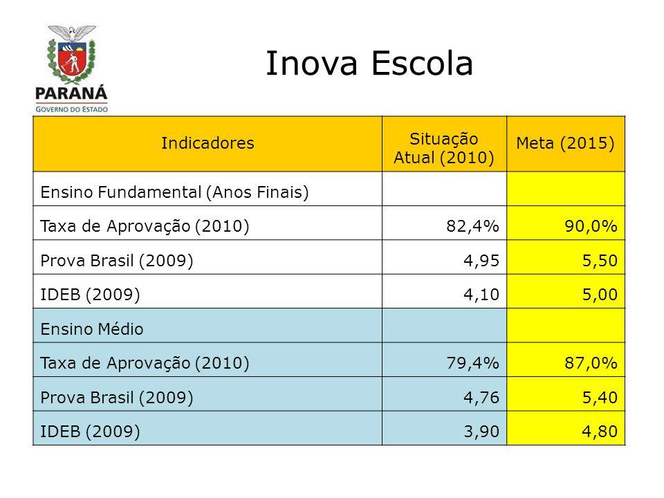 Inova Escola Indicadores Situação Atual (2010) Meta (2015) Ensino Fundamental (Anos Finais) Taxa de Aprovação (2010)82,4%90,0% Prova Brasil (2009)4,955,50 IDEB (2009)4,105,00 Ensino Médio Taxa de Aprovação (2010)79,4%87,0% Prova Brasil (2009)4,765,40 IDEB (2009)3,904,80