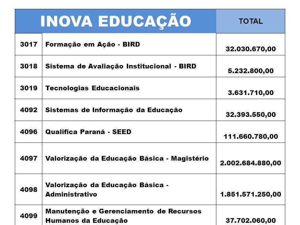 INOVA EDUCAÇÃO TOTAL 3017Formação em Ação - BIRD 32.030.670,00 3018Sistema de Avaliação Institucional - BIRD 5.232.800,00 3019Tecnologias Educacionais 3.631.710,00 4092Sistemas de Informação da Educação 32.393.550,00 4096Qualifica Paraná - SEED 111.660.780,00 4097Valorização da Educação Básica - Magistério 2.002.684.880,00 4098 Valorização da Educação Básica - Administrativo 1.851.571.250,00 4099 Manutenção e Gerenciamento de Recursos Humanos da Educação 37.702.060,00 4.076.907.700,00