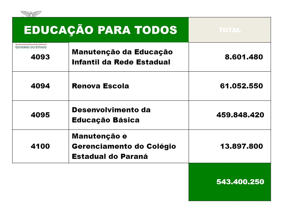 EDUCAÇÃO PARA TODOS TOTAL 4093 Manutenção da Educação Infantil da Rede Estadual 8.601.480 4094Renova Escola 61.052.550 4095 Desenvolvimento da Educação Básica 459.848.420 4100 Manutenção e Gerenciamento do Colégio Estadual do Paraná 13.897.800 543.400.250