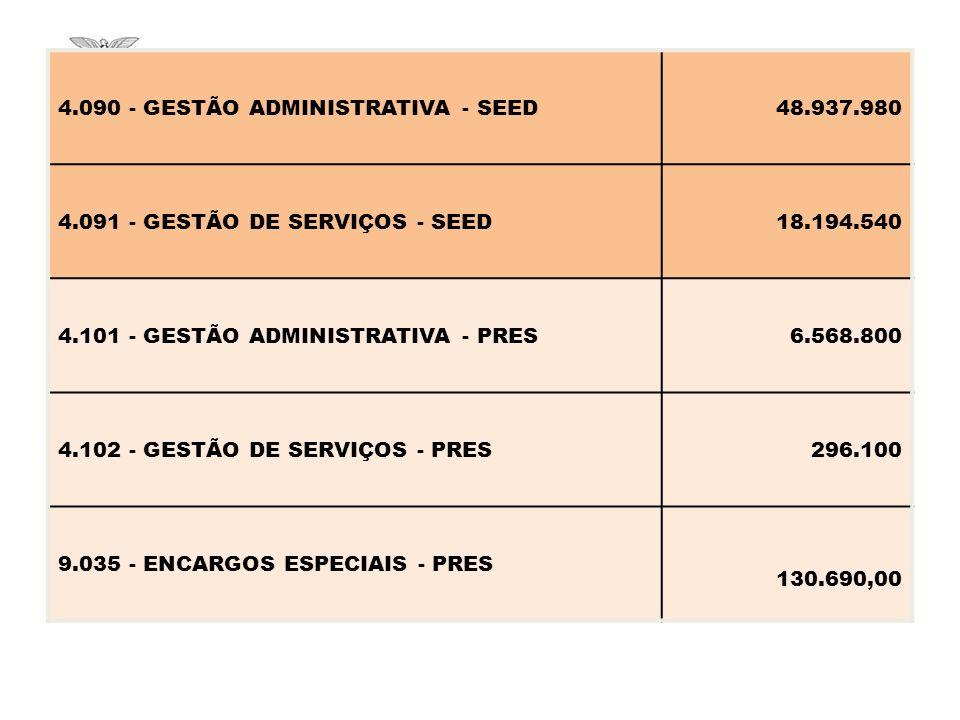 4.090 - GESTÃO ADMINISTRATIVA - SEED48.937.980 4.091 - GESTÃO DE SERVIÇOS - SEED18.194.540 4.101 - GESTÃO ADMINISTRATIVA - PRES6.568.800 4.102 - GESTÃO DE SERVIÇOS - PRES296.100 9.035 - ENCARGOS ESPECIAIS - PRES 130.690,00