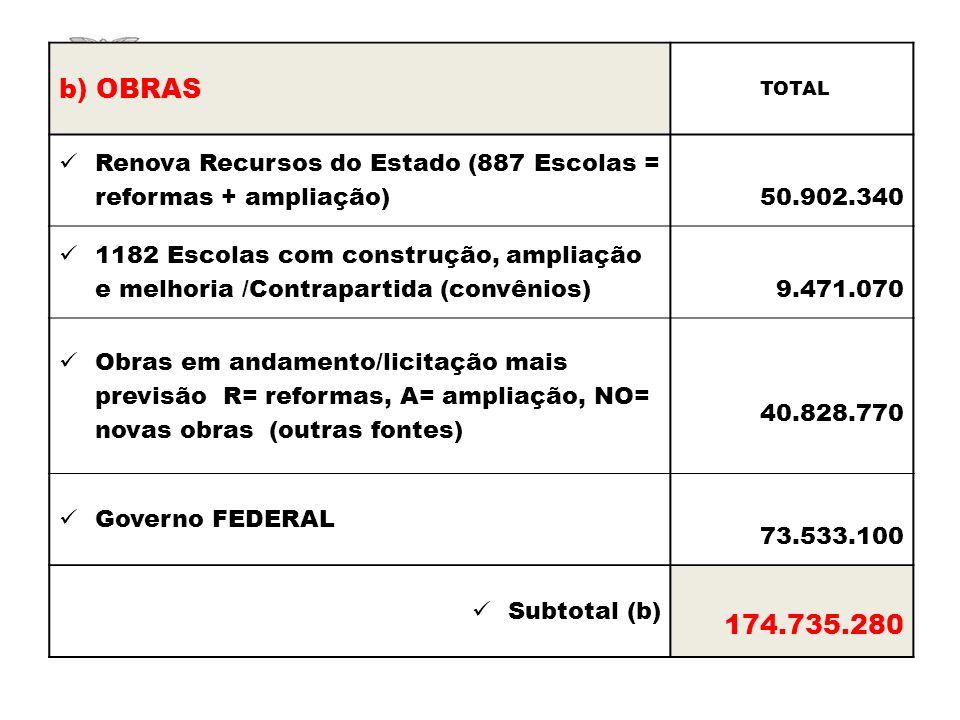 b) OBRAS TOTAL Renova Recursos do Estado (887 Escolas = reformas + ampliação) 50.902.340 1182 Escolas com construção, ampliação e melhoria /Contrapart