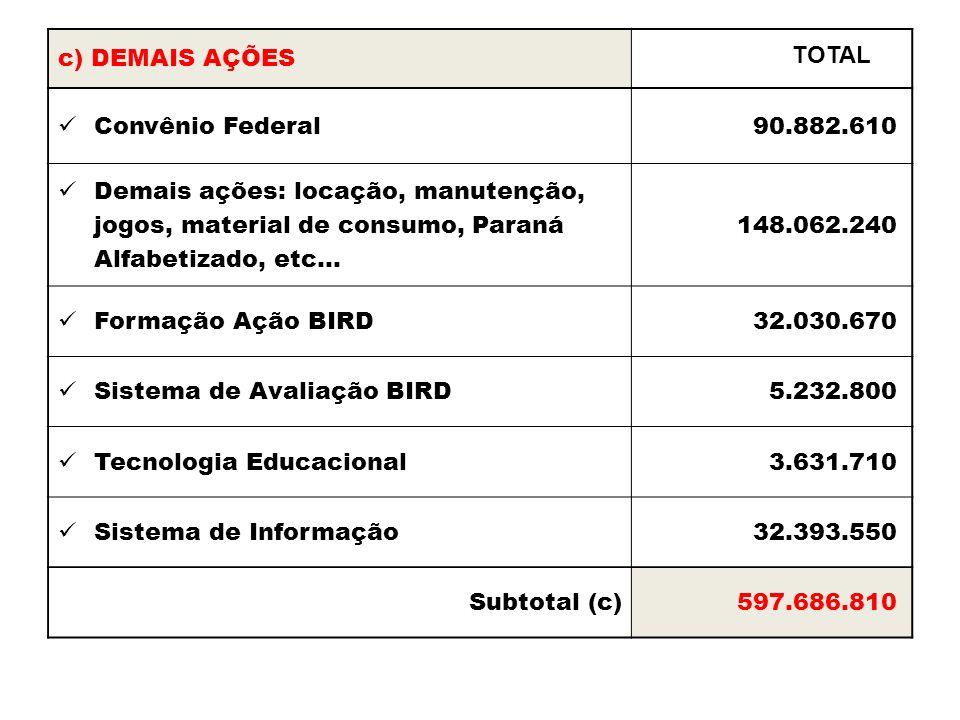 c) DEMAIS AÇÕES Convênio Federal 90.882.610 Demais ações: locação, manutenção, jogos, material de consumo, Paraná Alfabetizado, etc... 148.062.240 For
