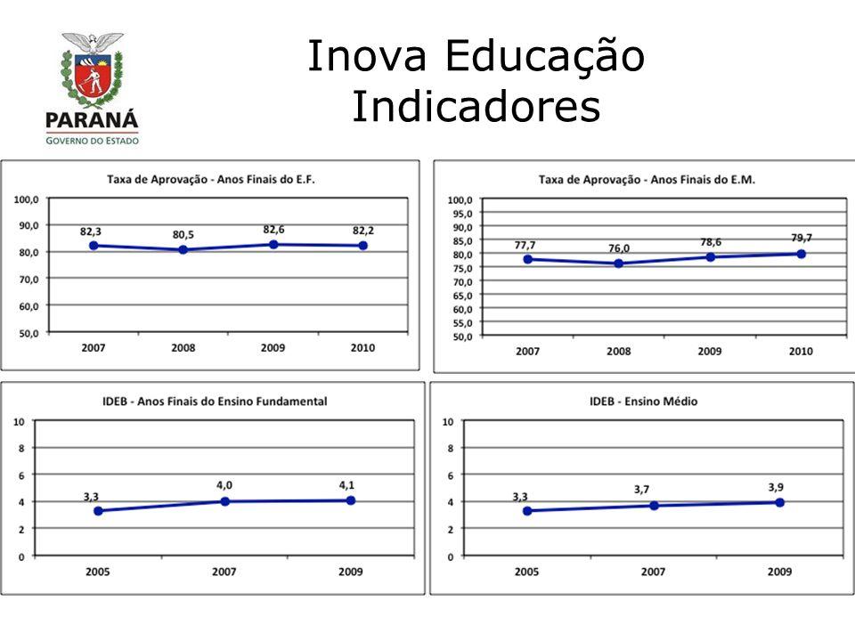 Inova Educação Indicadores