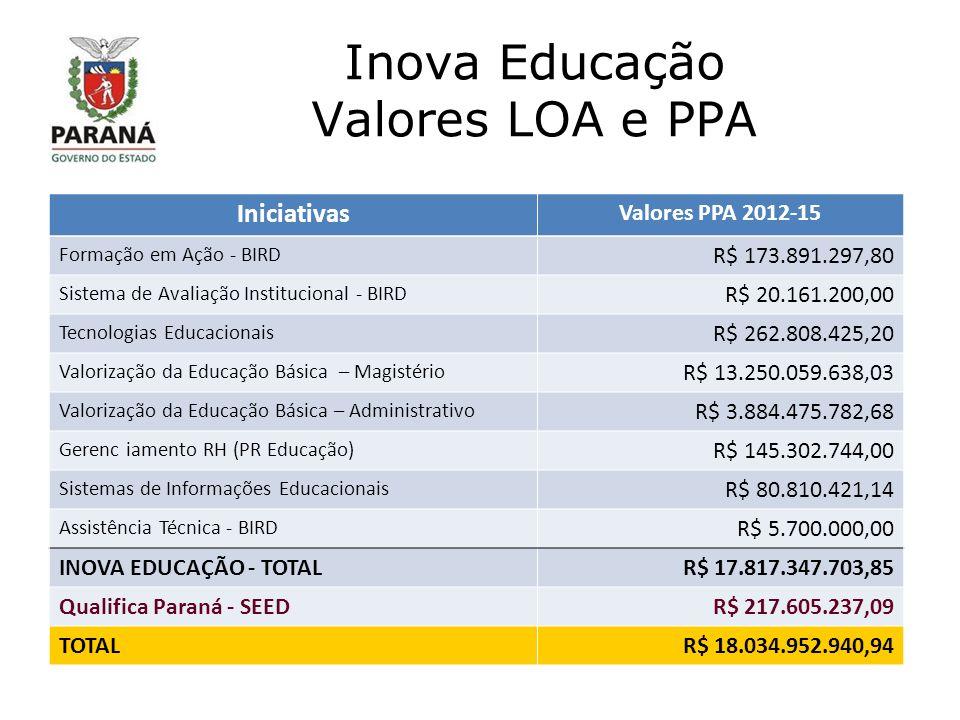 Inova Educação Valores LOA e PPA Iniciativas Valores PPA 2012-15 Formação em Ação - BIRD R$ 173.891.297,80 Sistema de Avaliação Institucional - BIRD R$ 20.161.200,00 Tecnologias Educacionais R$ 262.808.425,20 Valorização da Educação Básica – Magistério R$ 13.250.059.638,03 Valorização da Educação Básica – Administrativo R$ 3.884.475.782,68 Gerenc iamento RH (PR Educação) R$ 145.302.744,00 Sistemas de Informações Educacionais R$ 80.810.421,14 Assistência Técnica - BIRD R$ 5.700.000,00 INOVA EDUCAÇÃO - TOTALR$ 17.817.347.703,85 Qualifica Paraná - SEEDR$ 217.605.237,09 TOTALR$ 18.034.952.940,94
