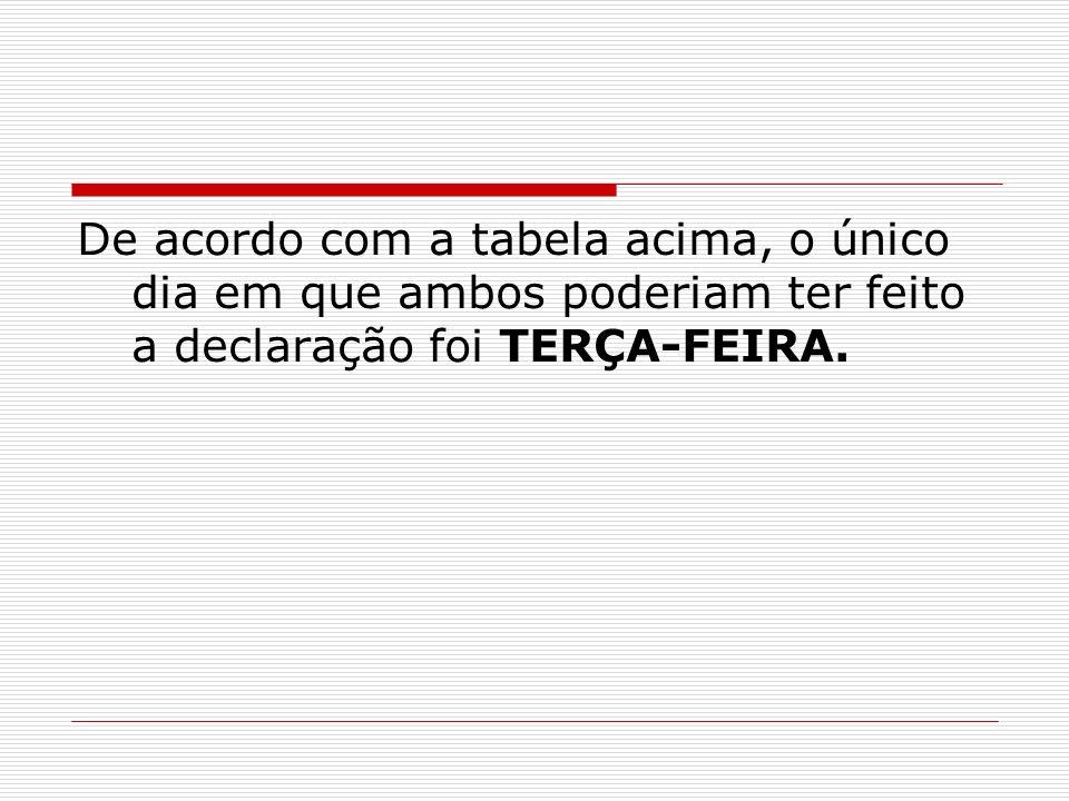 De acordo com a tabela acima, o único dia em que ambos poderiam ter feito a declaração foi TERÇA-FEIRA.