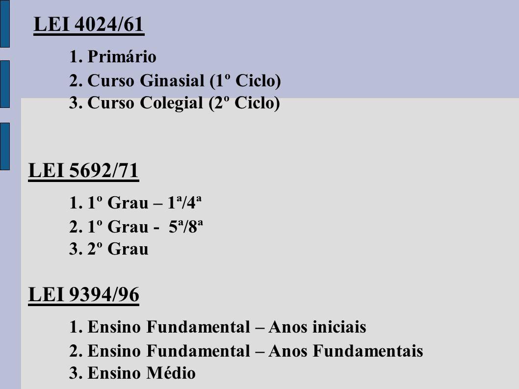 LEI 4024/61 1. Primário 2. Curso Ginasial (1º Ciclo) 3. Curso Colegial (2º Ciclo) LEI 5692/71 1. 1º Grau – 1ª/4ª 2. 1º Grau - 5ª/8ª 3. 2º Grau LEI 939