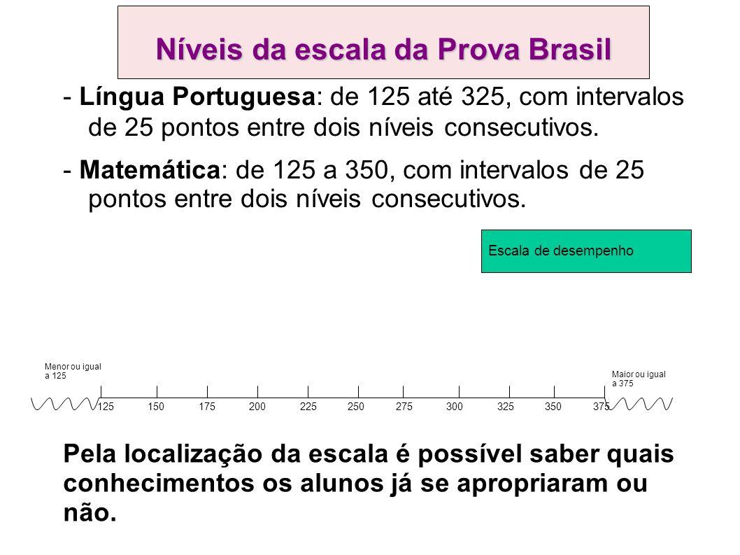 Níveis da escala da Prova Brasil - Língua Portuguesa: de 125 até 325, com intervalos de 25 pontos entre dois níveis consecutivos.
