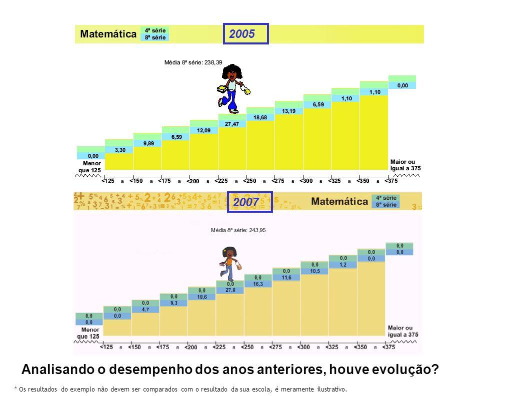Analisando o desempenho dos anos anteriores, houve evolução? 2005 2007