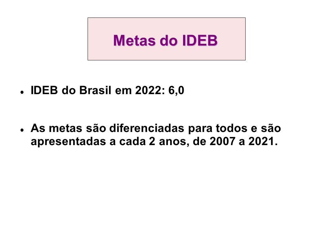 Metas do IDEB IDEB do Brasil em 2022: 6,0 As metas são diferenciadas para todos e são apresentadas a cada 2 anos, de 2007 a 2021.