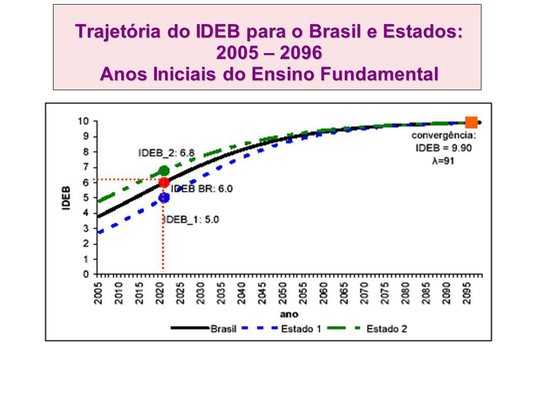 Trajetória do IDEB para o Brasil e Estados: 2005 – 2096 Anos Iniciais do Ensino Fundamental