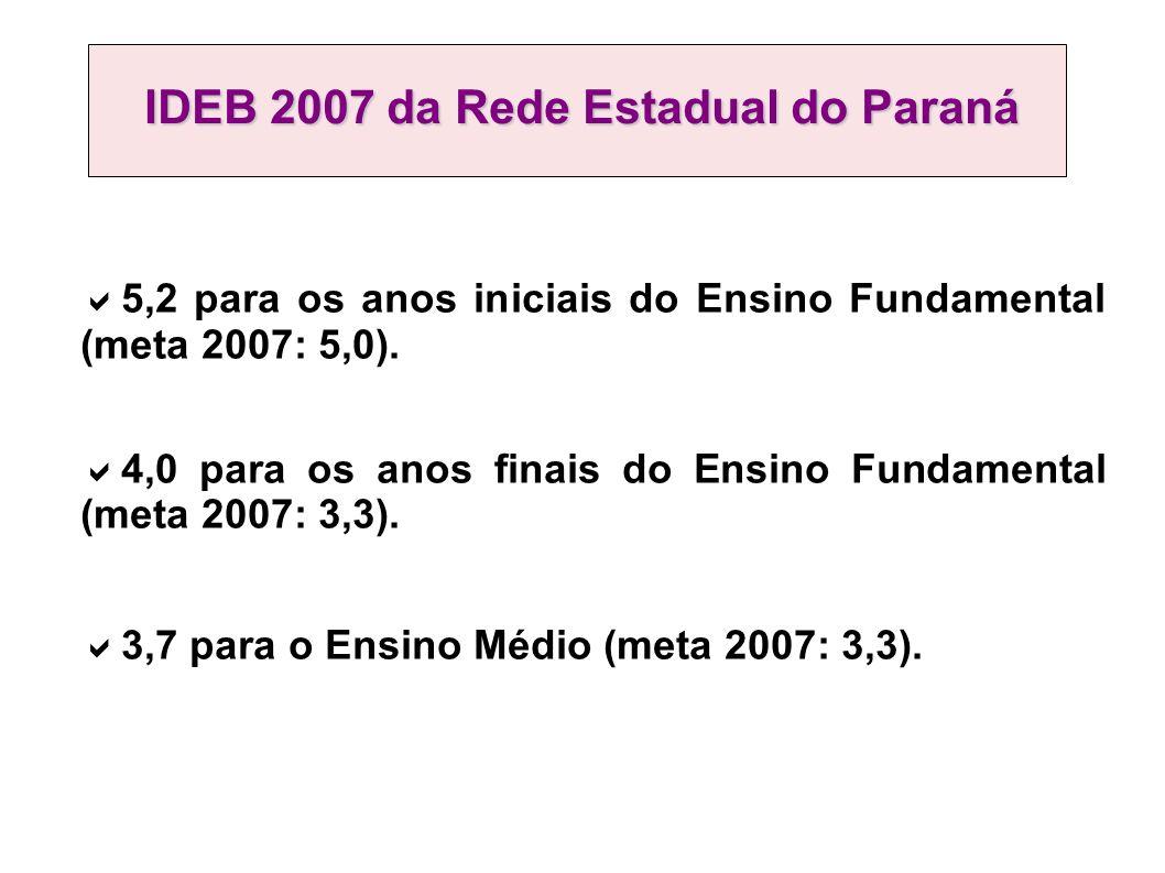 IDEB 2007 da Rede Estadual do Paraná 5,2 para os anos iniciais do Ensino Fundamental (meta 2007: 5,0).