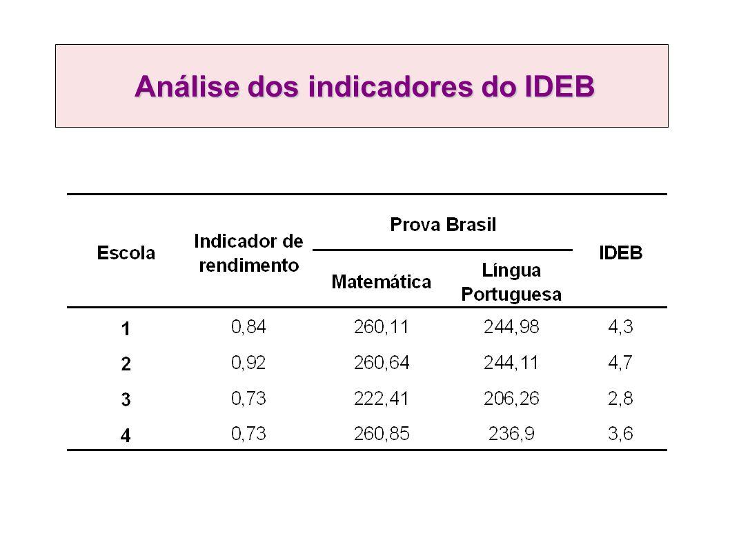 Análise dos indicadores do IDEB