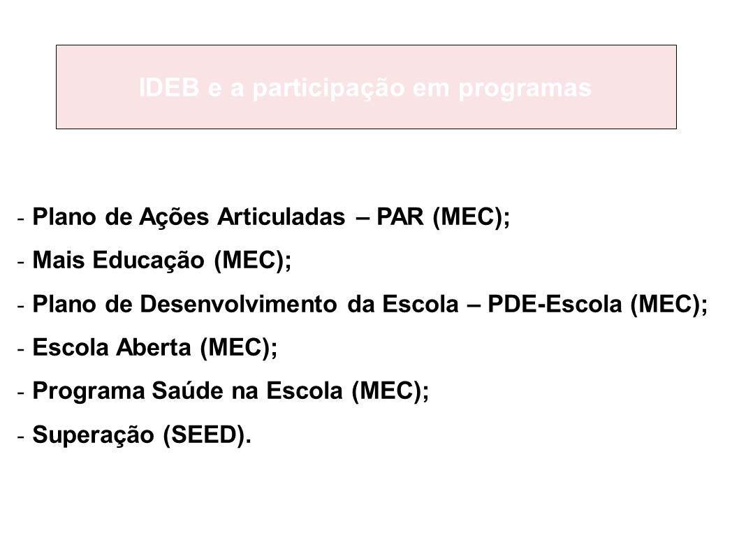 - Plano de Ações Articuladas – PAR (MEC); - Mais Educação (MEC); - Plano de Desenvolvimento da Escola – PDE-Escola (MEC); - Escola Aberta (MEC); - Programa Saúde na Escola (MEC); - Superação (SEED).