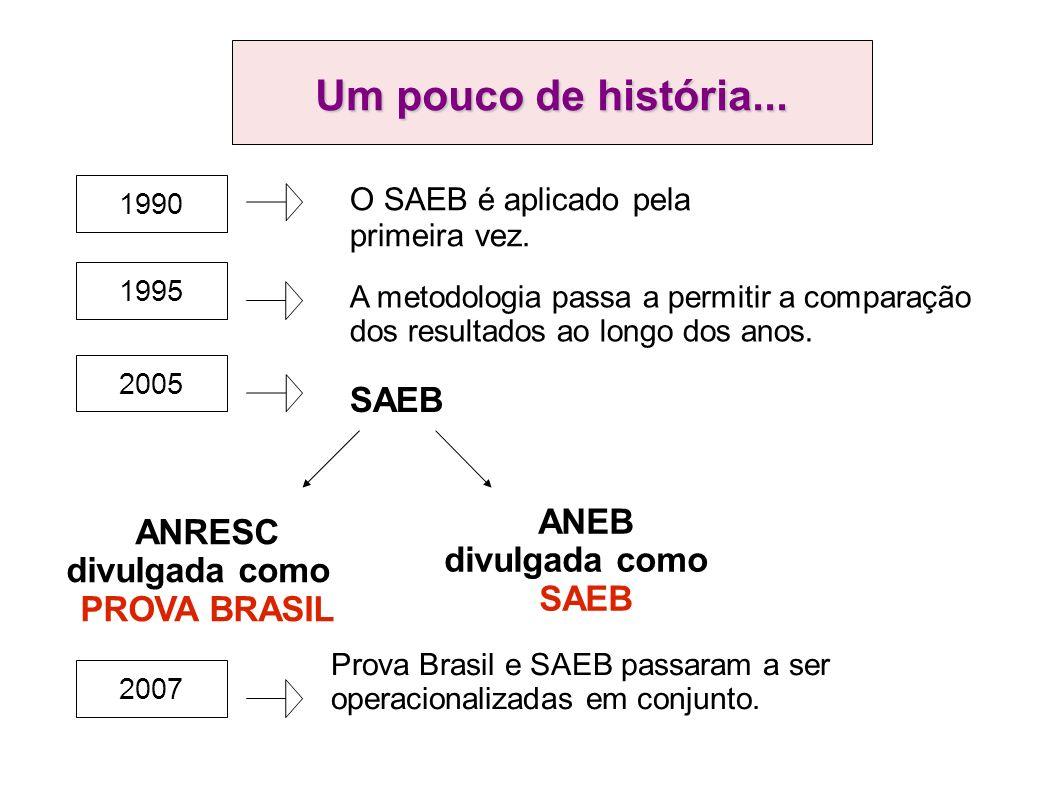 1990 O SAEB é aplicado pela primeira vez.
