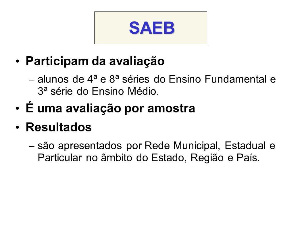 SAEB Participam da avaliação – alunos de 4ª e 8ª séries do Ensino Fundamental e 3ª série do Ensino Médio.