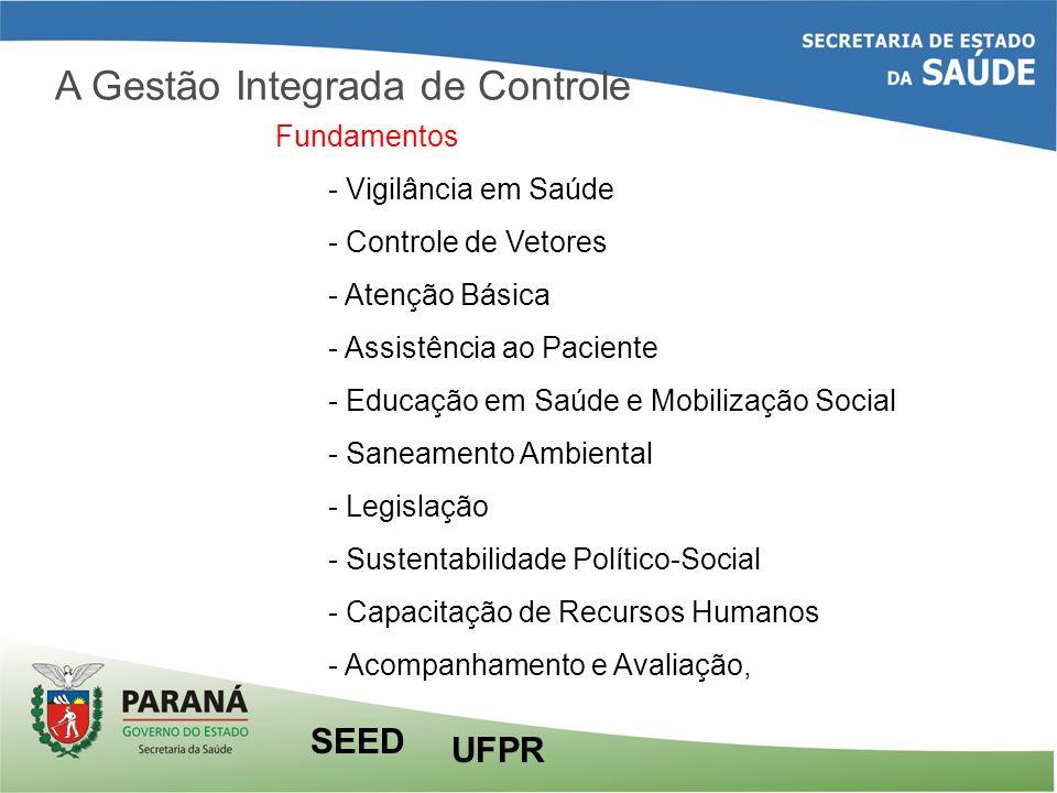 A Gestão Integrada de Controle Fundamentos - Vigilância em Saúde - Controle de Vetores - Atenção Básica - Assistência ao Paciente - Educação em Saúde