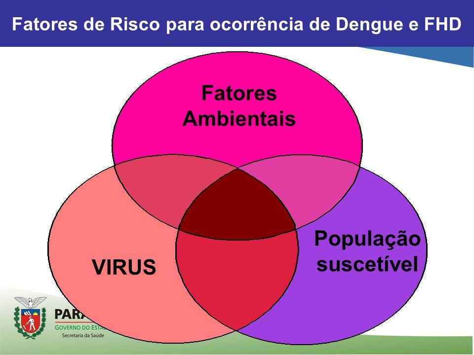 Fatores de Risco para ocorrência de Dengue e FHD População suscetível VIRUS Fatores Ambientais