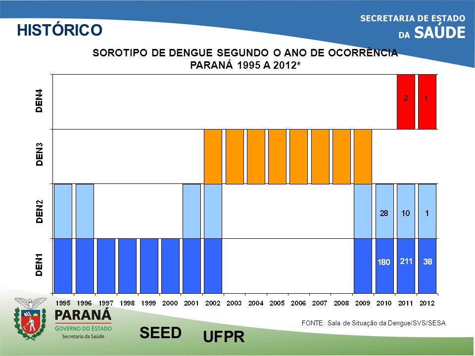 HISTÓRICO FONTE: Sala de Situação da Dengue/SVS/SESA UFPR SEED SOROTIPO DE DENGUE SEGUNDO O ANO DE OCORRÊNCIA PARANÁ 1995 A 2012*