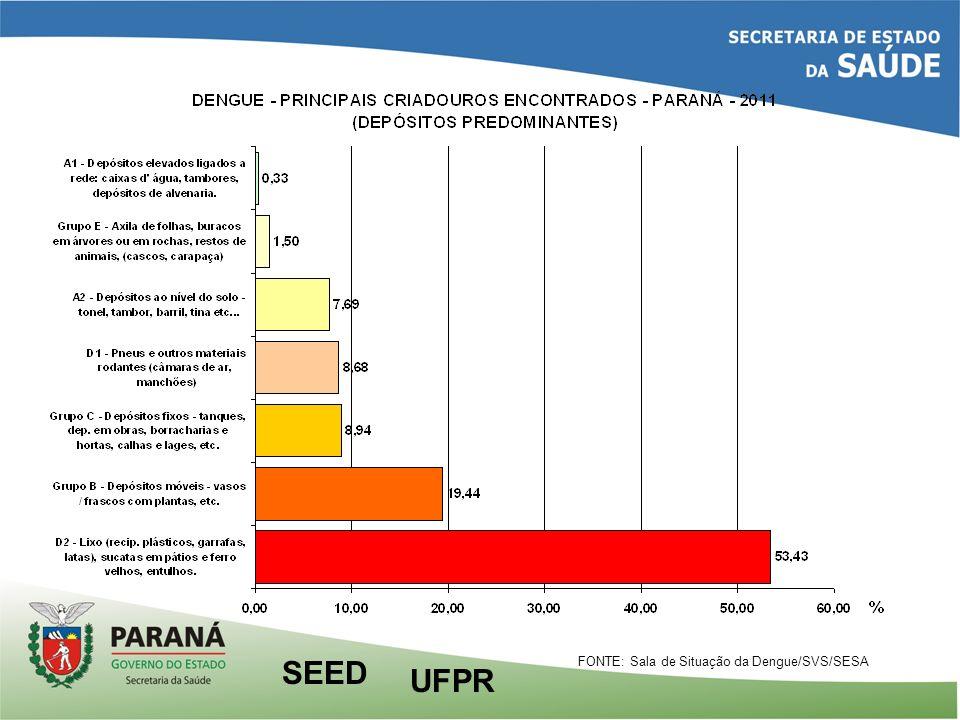 FONTE: Sala de Situação da Dengue/SVS/SESA UFPR SEED