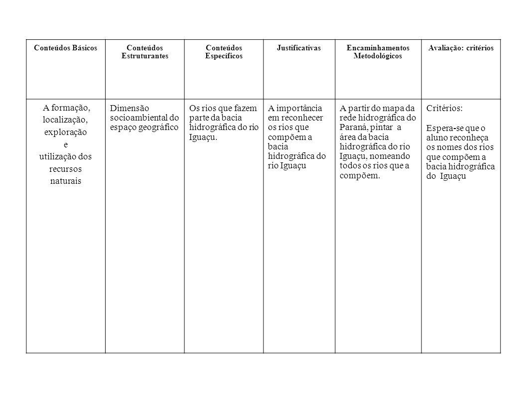 Conteúdos BásicosConteúdos Estruturantes Conteúdos Específicos JustificativasEncaminhamentos Metodológicos Avaliação: critérios A formação, localizaçã