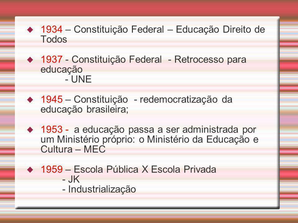 1934 – Constituição Federal – Educação Direito de Todos 1937 - Constituição Federal - Retrocesso para educação - UNE 1945 – Constituição - redemocrati