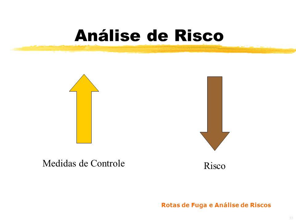 Rotas de Fuga e Análise de Riscos 33 Análise de Risco Medidas de Controle Risco