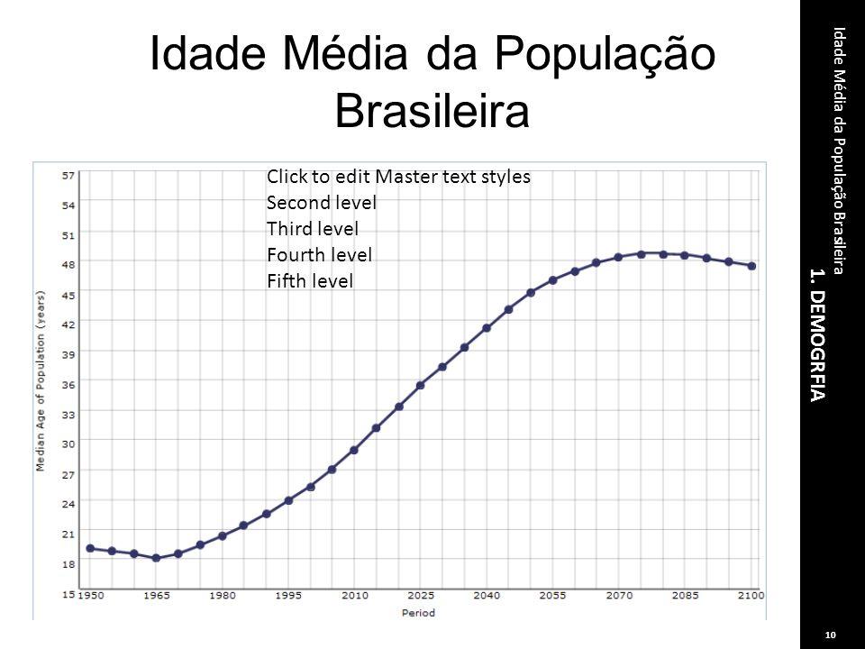 Idade Média da População Brasileira Click to edit Master text styles Second level Third level Fourth level Fifth level 1. DEMOGRFIA Idade Média da Pop