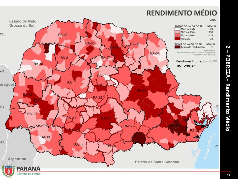 2 – POBREZA - Rendimento Médio Rendimento médio do PR: R$1.298,37 15