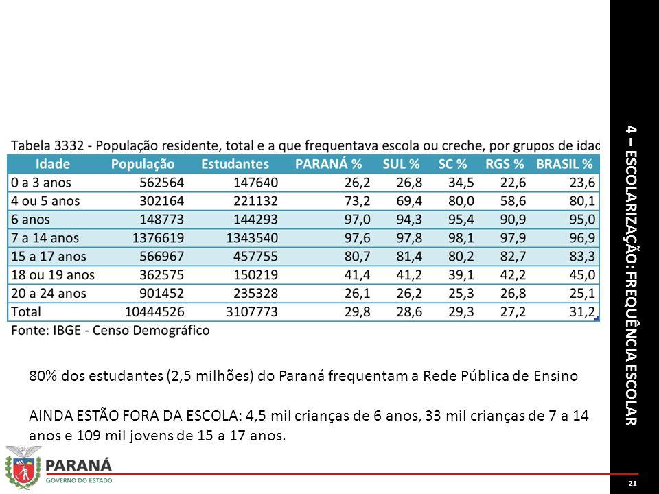 21 4 – ESCOLARIZAÇÃO: FREQUÊNCIA ESCOLAR 80% dos estudantes (2,5 milhões) do Paraná frequentam a Rede Pública de Ensino AINDA ESTÃO FORA DA ESCOLA: 4,