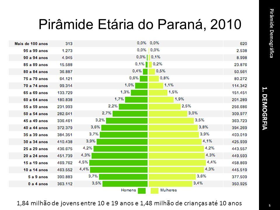 1. DEMOGRFIA Pirâmide Demográfica 5 Pirâmide Etária do Paraná, 2010 1,84 milhão de jovens entre 10 e 19 anos e 1,48 milhão de crianças até 10 anos