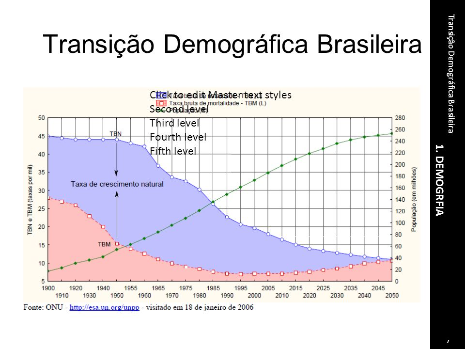 Transição Demográfica Brasileira Click to edit Master text styles Second level Third level Fourth level Fifth level 1. DEMOGRFIA Transição Demográfica