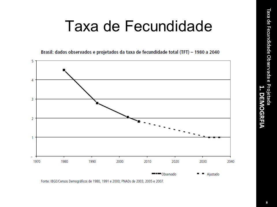 1. DEMOGRFIA Taxa de Fecundidade Observada e Projetada 8 Taxa de Fecundidade