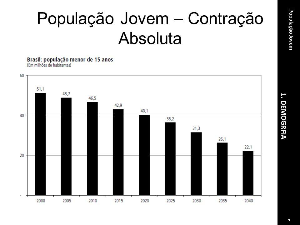 População Jovem – Contração Absoluta 1. DEMOGRFIA População Jovem 9
