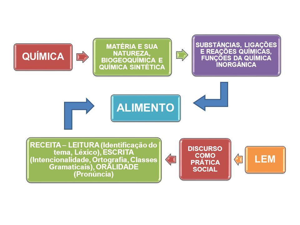 QUÍMICA MATÉRIA E SUA NATUREZA, BIOGEOQUÍMICA E QUÍMICA SINTÉTICA SUBSTÂNCIAS, LIGAÇÕES E REAÇÕES QUÍMICAS, FUNÇÕES DA QUÍMICA INORGÂNICA ALIMENTO LEM