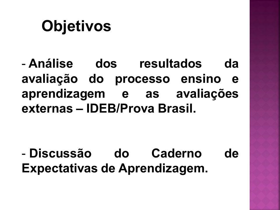 Objetivos - Análise dos resultados da avaliação do processo ensino e aprendizagem e as avaliações externas – IDEB/Prova Brasil. - Discussão do Caderno