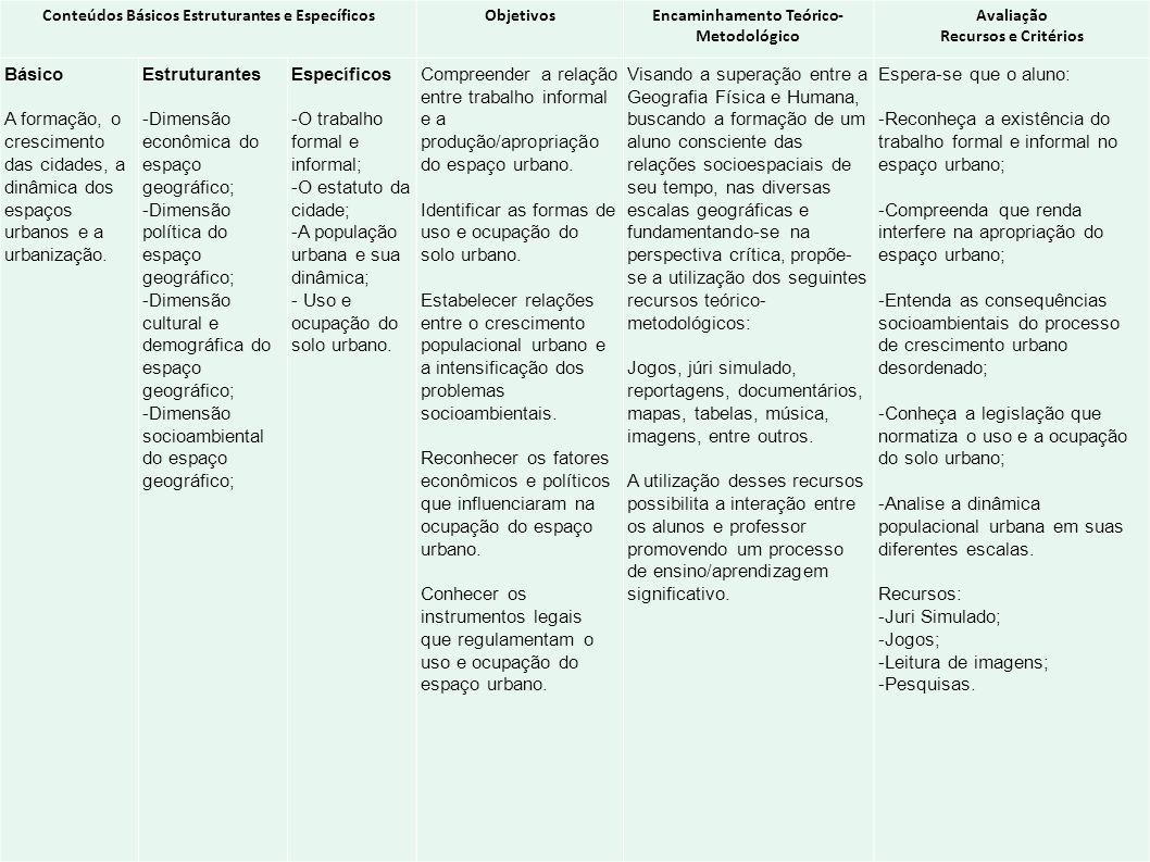 Conteúdos Básicos Estruturantes e EspecíficosObjetivosEncaminhamento Teórico- Metodológico Avaliação Recursos e Critérios Básico A formação, o crescim