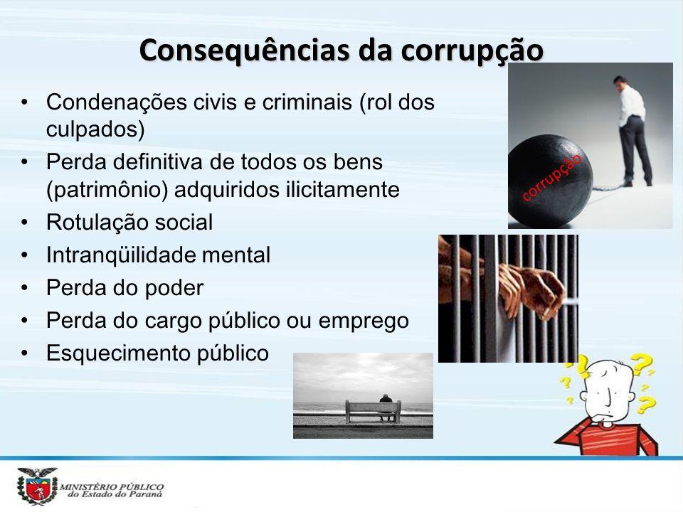 Consequências da corrupção Condenações civis e criminais (rol dos culpados) Perda definitiva de todos os bens (patrimônio) adquiridos ilicitamente Rot