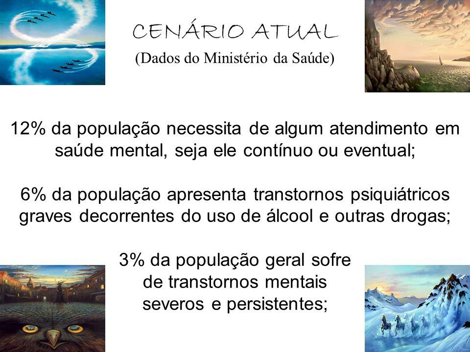 CENÁRIO ATUAL (Dados do Ministério da Saúde) 12% da população necessita de algum atendimento em saúde mental, seja ele contínuo ou eventual; 6% da pop