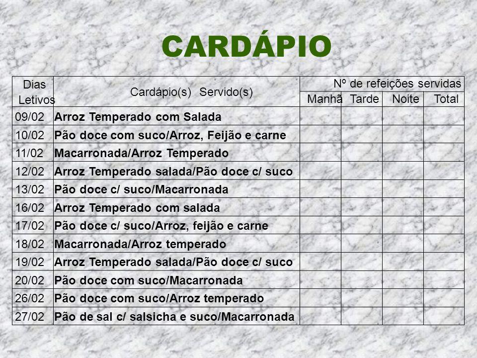 Cardápio(s) Servido(s) Nº de refeições servidas ManhãTardeNoiteTotal 09/02Arroz Temperado com Salada 10/02Pão doce com suco/Arroz, Feijão e carne 11/0