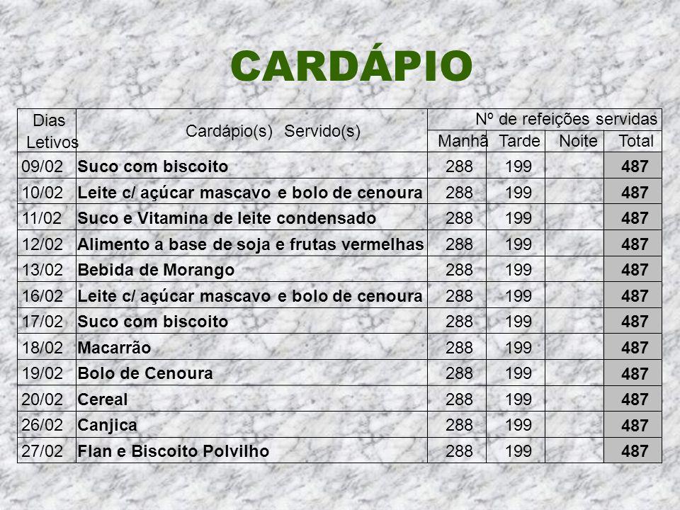 CARDÁPIO Cardápio(s) Servido(s) Nº de refeições servidas ManhãTardeNoiteTotal 09/02Suco com biscoito288199 487 10/02Leite c/ açúcar mascavo e bolo de