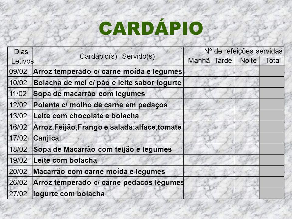 CARDÁPIO Cardápio(s) Servido(s) Nº de refeições servidas ManhãTardeNoiteTotal 09/02Arroz temperado c/ carne moída e legumes 10/02Bolacha de mel c/ pão