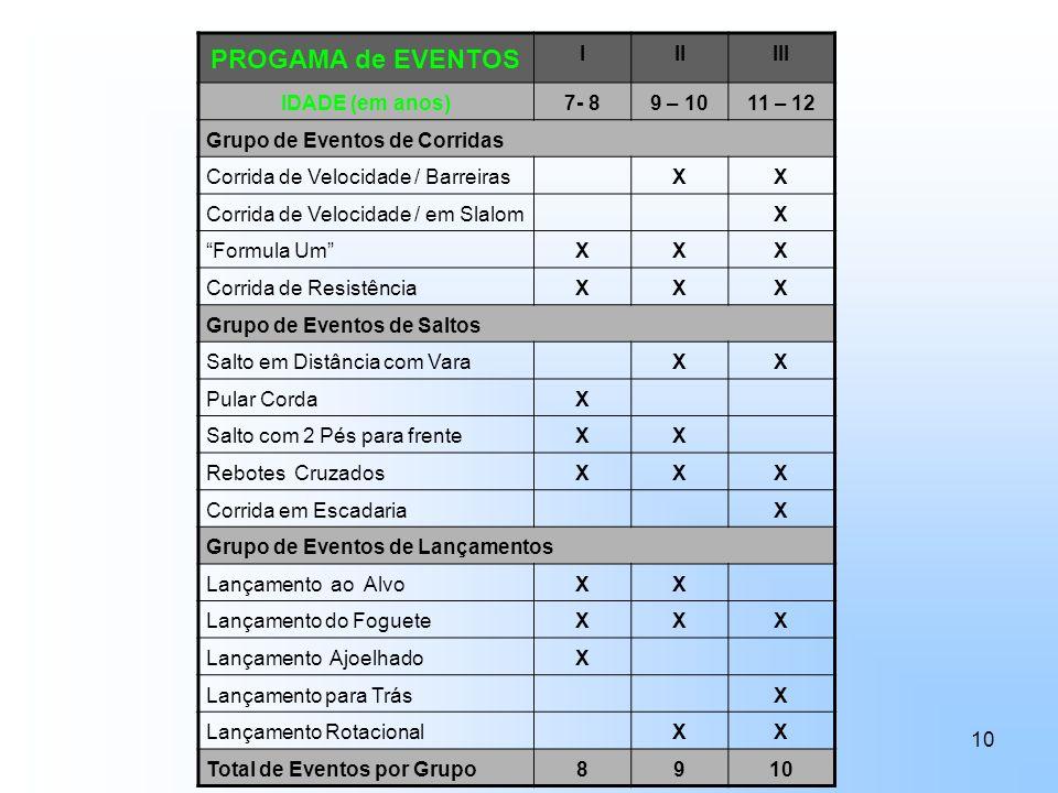 10 PROGAMA de EVENTOS IIIIII IDADE (em anos)7- 89 – 1011 – 12 Grupo de Eventos de Corridas Corrida de Velocidade / BarreirasXX Corrida de Velocidade /