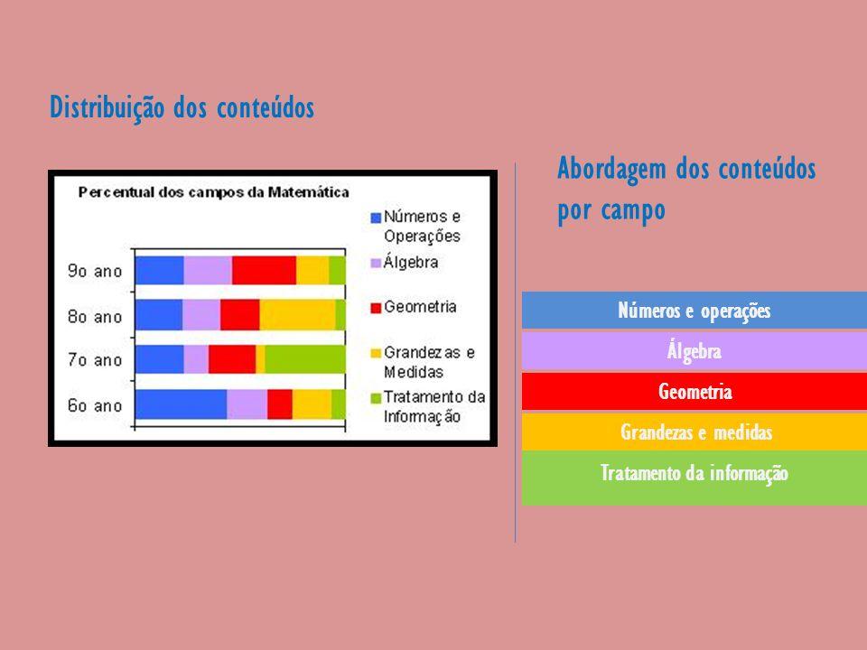 Distribuição dos conteúdos Abordagem dos conteúdos por campo Números e operações Álgebra Geometria Tratamento da informação Grandezas e medidas