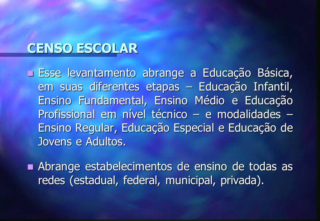 CENSO ESCOLAR Esse levantamento abrange a Educação Básica, em suas diferentes etapas – Educação Infantil, Ensino Fundamental, Ensino Médio e Educação