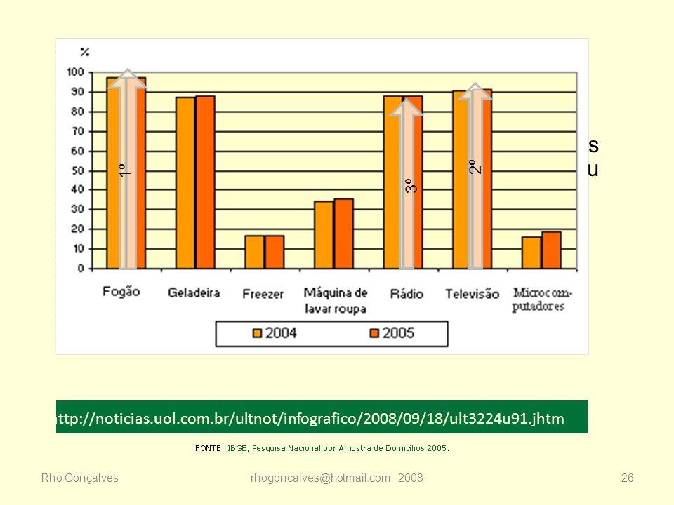 Rho Gonçalvesrhogoncalves@hotmail.com 200826 Se nos primórdios da TV brasileira existiam apenas 100 aparelhos no país, quatro anos depois do seu lança