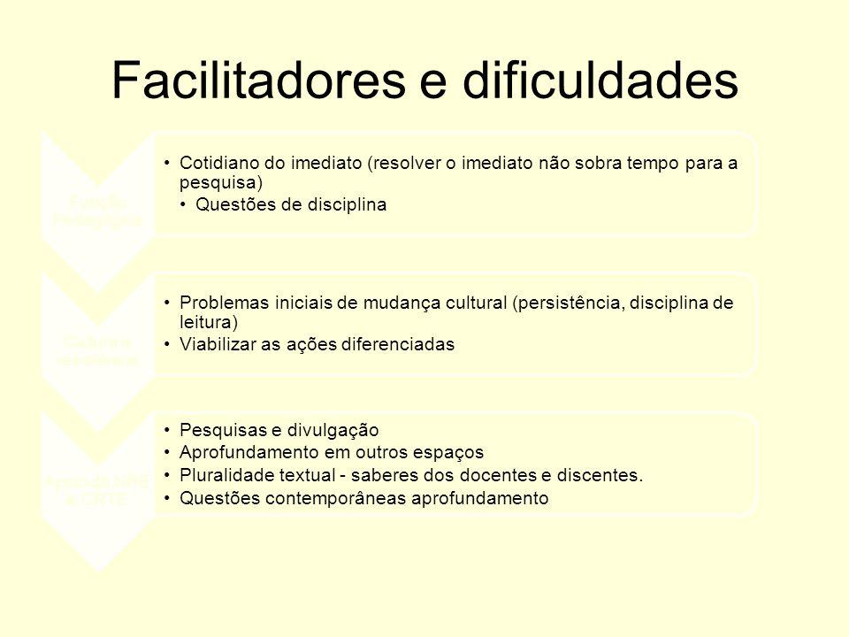 Facilitadores e dificuldades Função Pedagógica Cotidiano do imediato (resolver o imediato não sobra tempo para a pesquisa) Questões de disciplina Cult