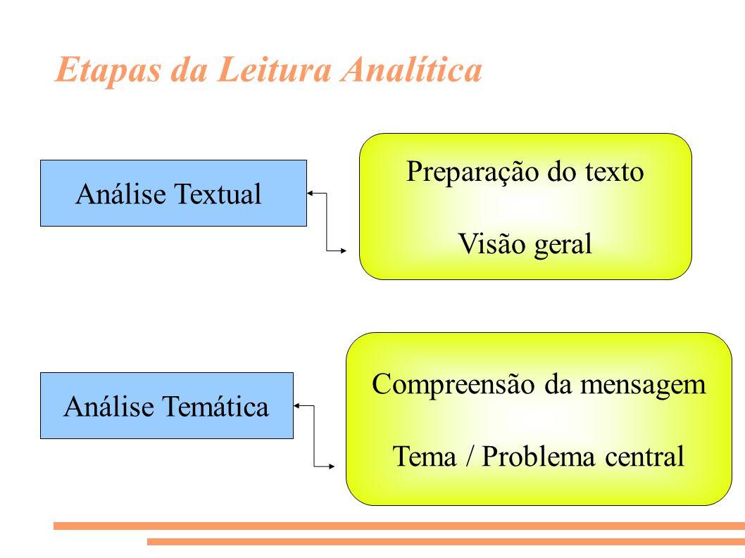 Etapas da Leitura Analítica Análise Textual Preparação do texto Visão geral Análise Temática Compreensão da mensagem Tema / Problema central
