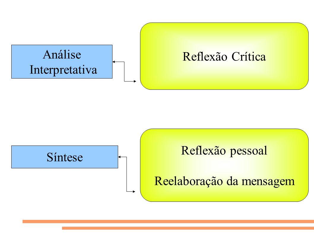 Análise Interpretativa Reflexão Crítica Síntese Reflexão pessoal Reelaboração da mensagem