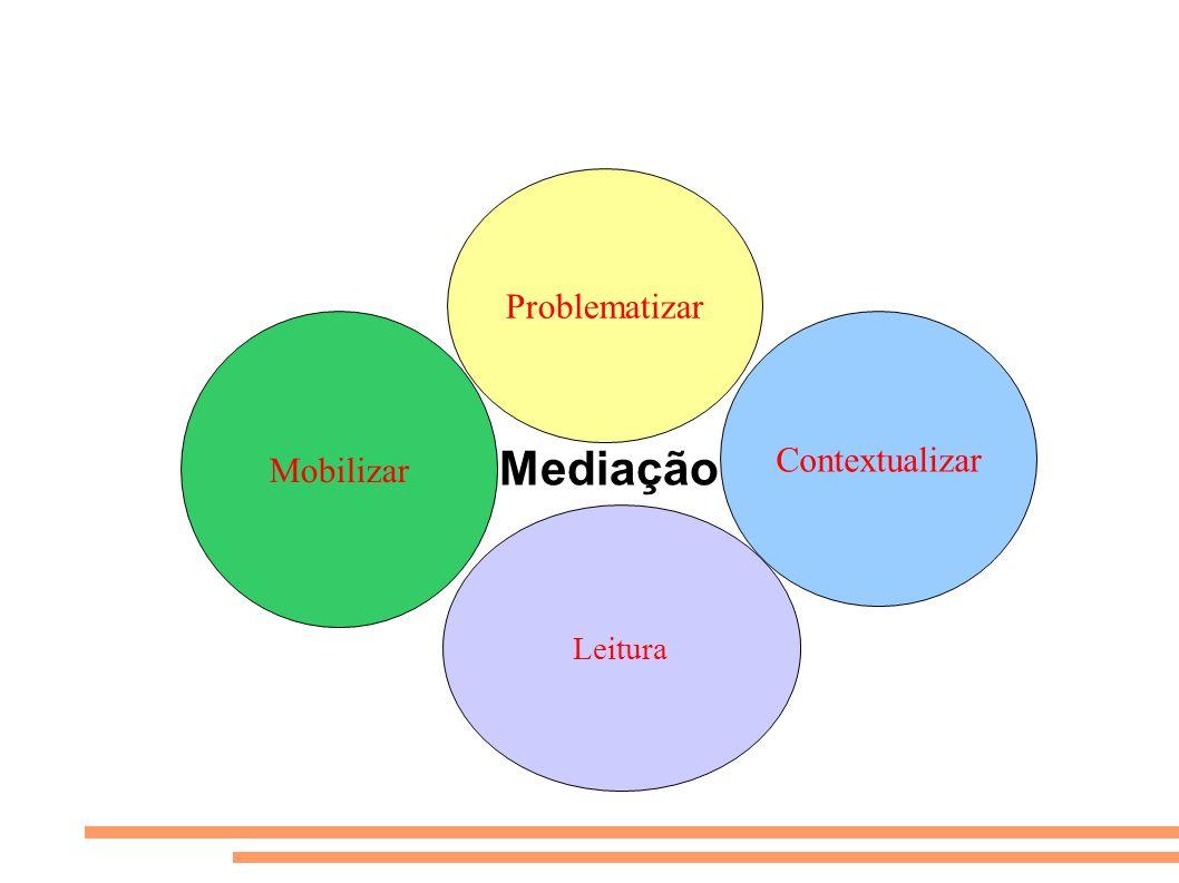 Mediação Mobilizar Problematizar Leitura Contextualizar
